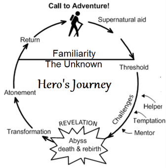 Comparative essay using hero's journey